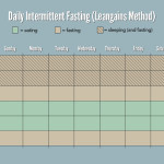 leangains-daily-intermittent-fasting