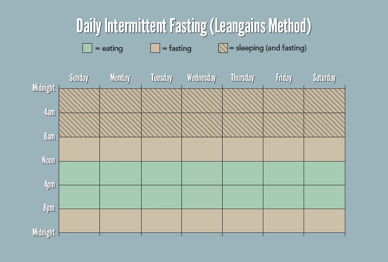 10 Things To Know About Intermittent Fasting
